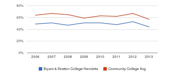 Bryant & Stratton College-Henrietta White&nbsp(2006-2013)