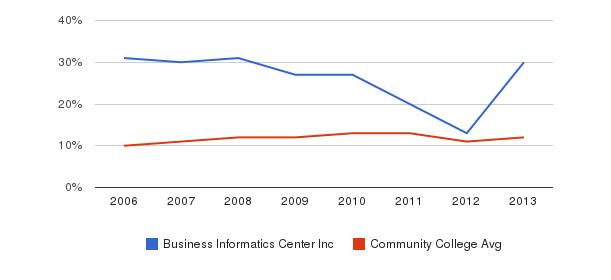 Business Informatics Center Inc Black&nbsp(2006-2013)