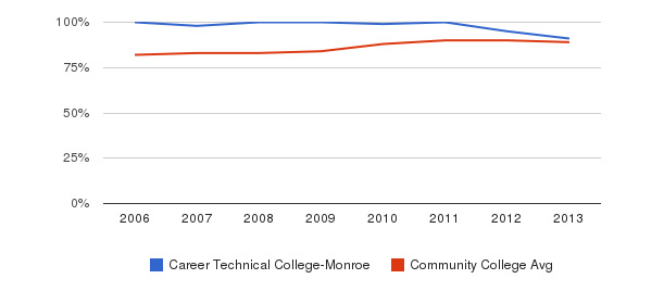 Career Technical College-Monroe % Students Receiving Some Financial Aid&nbsp(2006-2013)