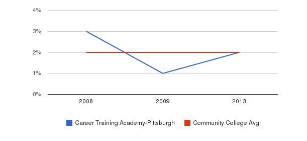 Career Training Academy-Pittsburgh Asian&nbsp(2008-2013)