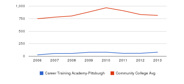 Career Training Academy-Pittsburgh Full-Time Students&nbsp(2006-2013)