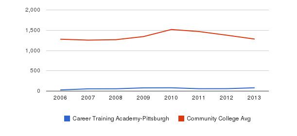 Career Training Academy-Pittsburgh Total Enrollment&nbsp(2006-2013)