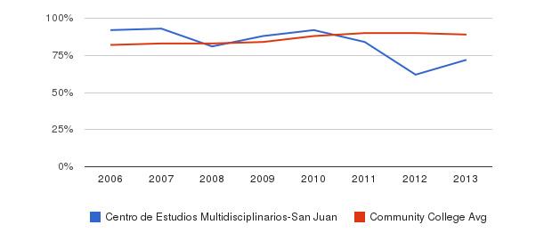 Centro de Estudios Multidisciplinarios-San Juan % Students Receiving Some Financial Aid&nbsp(2006-2013)