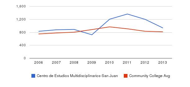 Centro de Estudios Multidisciplinarios-San Juan Full-Time Students&nbsp(2006-2013)