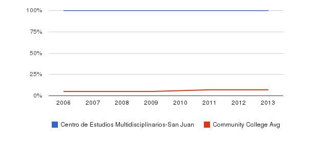 Centro de Estudios Multidisciplinarios-San Juan Hispanic&nbsp(2006-2013)