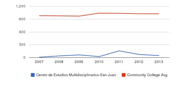 Centro de Estudios Multidisciplinarios-San Juan Part-Time Students&nbsp(2007-2013)