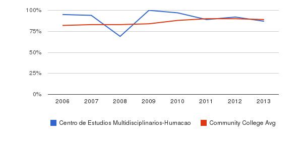 Centro de Estudios Multidisciplinarios-Humacao % Students Receiving Some Financial Aid&nbsp(2006-2013)