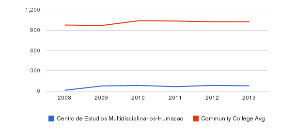 Centro de Estudios Multidisciplinarios-Humacao Part-Time Students&nbsp(2008-2013)