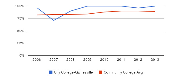 City College-Gainesville % Students Receiving Some Financial Aid&nbsp(2006-2013)