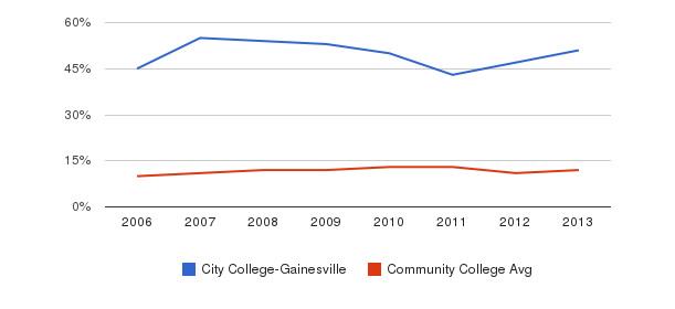 City College-Gainesville Black&nbsp(2006-2013)