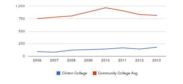 Clinton College Full-Time Students&nbsp(2006-2013)