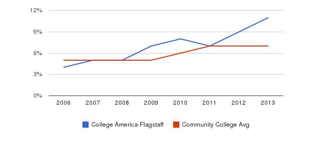 College America-Flagstaff Hispanic&nbsp(2006-2013)