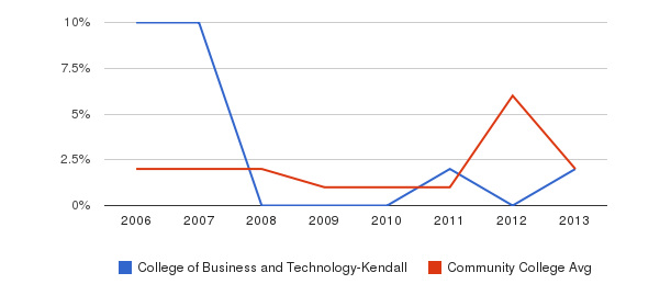 College of Business and Technology-Kendall non_resident&nbsp(2006-2013)