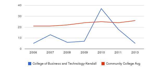 College of Business and Technology-Kendall student staff&nbsp(2006-2013)