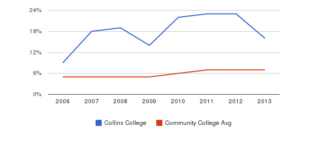 Collins College Hispanic&nbsp(2006-2013)