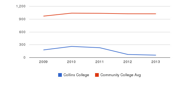 Collins College Part-Time Students&nbsp(2009-2013)