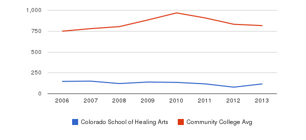 Colorado School of Healing Arts Full-Time Students&nbsp(2006-2013)