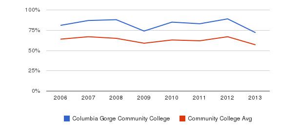 Columbia Gorge Community College White&nbsp(2006-2013)