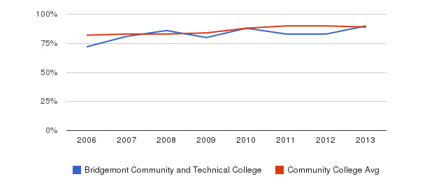 Bridgemont Community and Technical College % Students Receiving Some Financial Aid&nbsp(2006-2013)