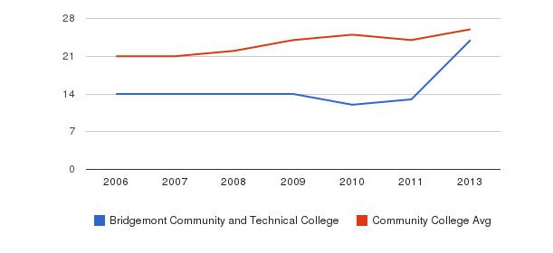 Bridgemont Community and Technical College student staff&nbsp(2006-2013)