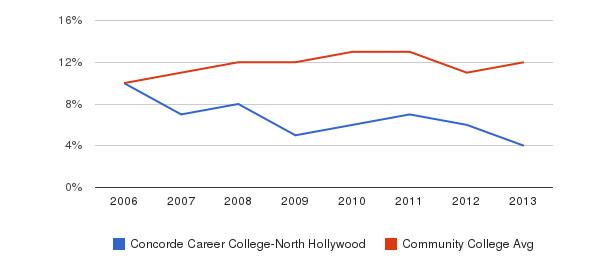 Concorde Career College-North Hollywood Black&nbsp(2006-2013)