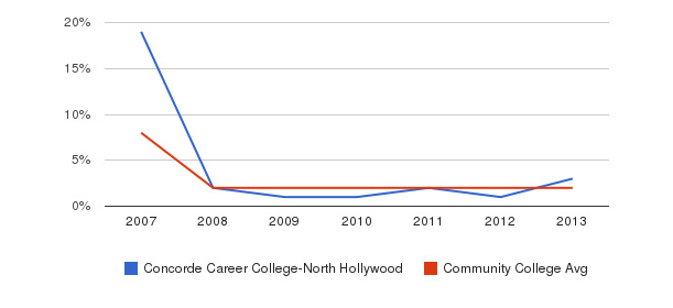 Concorde Career College-North Hollywood More&nbsp(2007-2013)