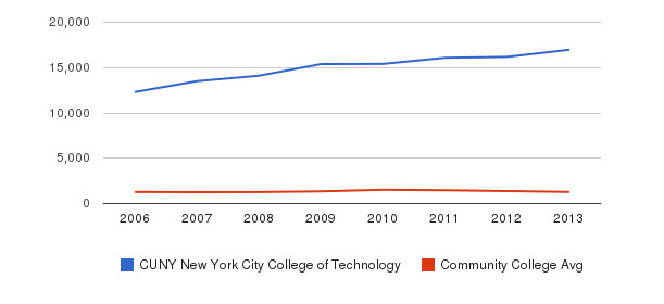 CUNY New York City College of Technology Total Enrollment&nbsp(2006-2013)