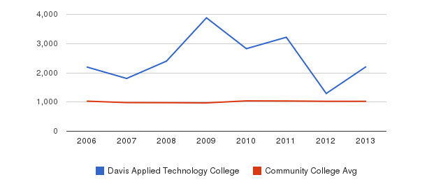 Davis Applied Technology College Part-Time Students&nbsp(2006-2013)