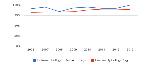 Delaware College of Art and Design % Students Receiving Some Financial Aid&nbsp(2006-2013)