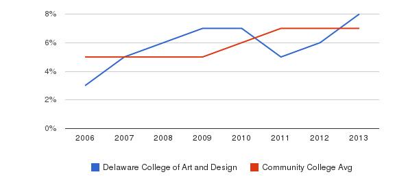 Delaware College of Art and Design Hispanic&nbsp(2006-2013)