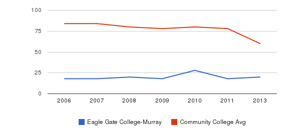 Eagle Gate College-Murray Total Faculty&nbsp(2006-2013)
