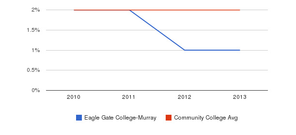 Eagle Gate College-Murray More&nbsp(2010-2013)