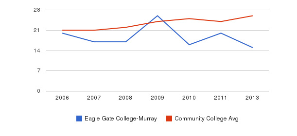 Eagle Gate College-Murray student staff&nbsp(2006-2013)