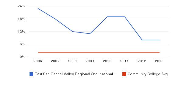 East San Gabriel Valley Regional Occupational Program Asian&nbsp(2006-2013)