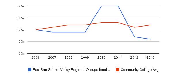 East San Gabriel Valley Regional Occupational Program Black&nbsp(2006-2013)