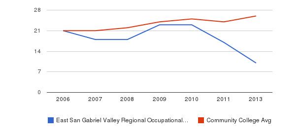 East San Gabriel Valley Regional Occupational Program student staff&nbsp(2006-2013)