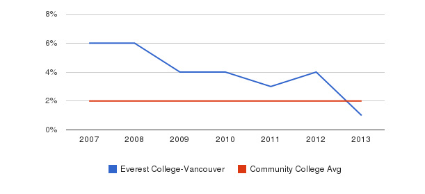 Everest College-Vancouver Asian&nbsp(2007-2013)