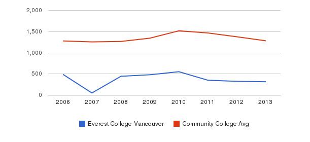 Everest College-Vancouver Total Enrollment&nbsp(2006-2013)