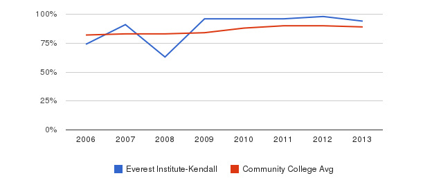 Everest Institute-Kendall % Students Receiving Some Financial Aid&nbsp(2006-2013)