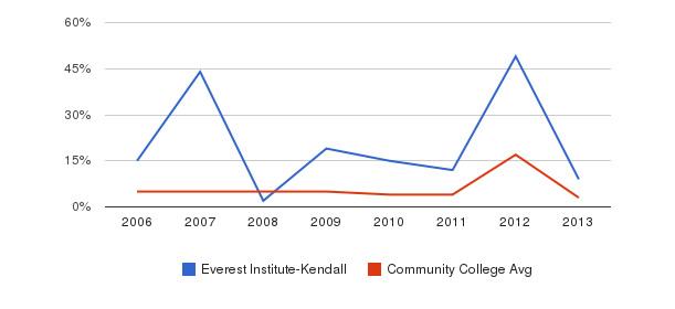 Everest Institute-Kendall Unknown&nbsp(2006-2013)