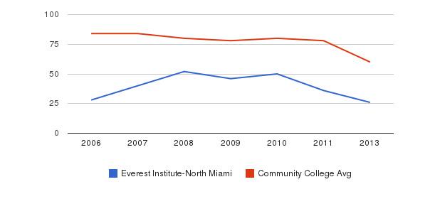 Everest Institute-North Miami Total Faculty&nbsp(2006-2013)