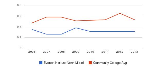 Everest Institute-North Miami Diversity Score&nbsp(2006-2013)