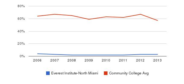 Everest Institute-North Miami White&nbsp(2006-2013)