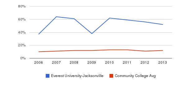 Everest University-Jacksonville Black&nbsp(2006-2013)