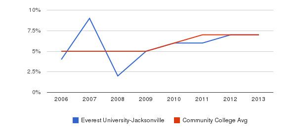 Everest University-Jacksonville Hispanic&nbsp(2006-2013)