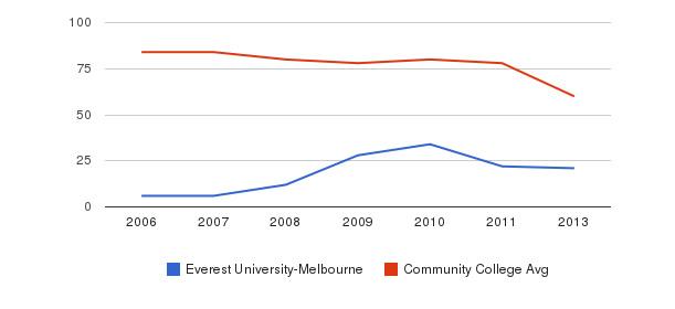 Everest University-Melbourne Total Faculty&nbsp(2006-2013)
