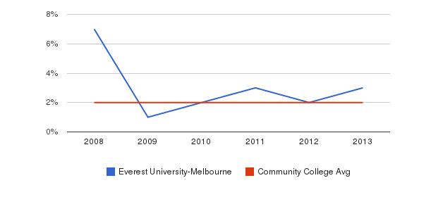 Everest University-Melbourne More&nbsp(2008-2013)
