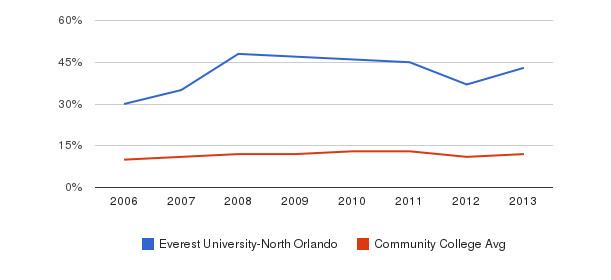 Everest University-North Orlando Black&nbsp(2006-2013)