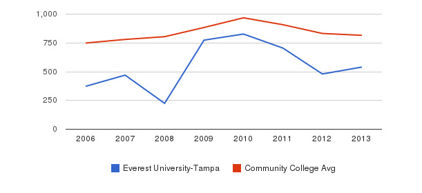Everest University-Tampa Full-Time Students&nbsp(2006-2013)