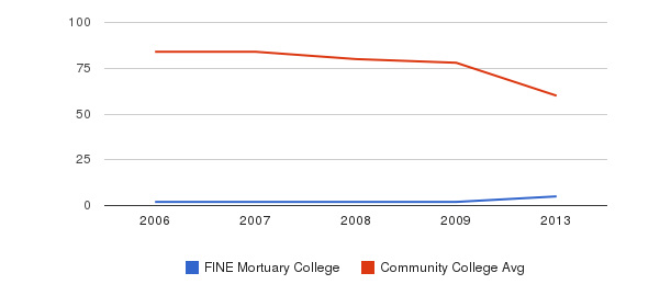 FINE Mortuary College Total Faculty&nbsp(2006-2013)
